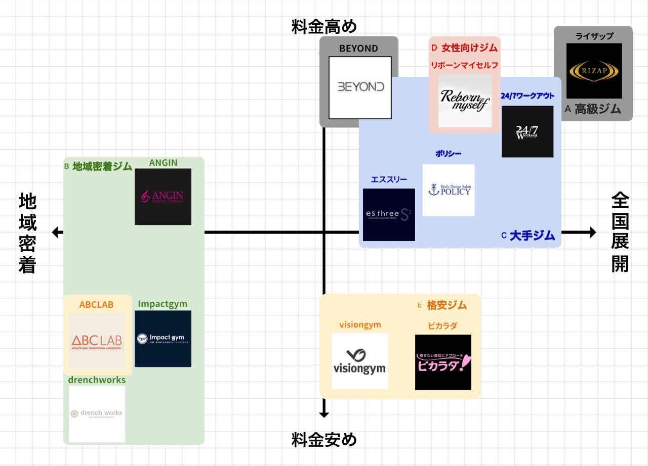 札幌のパーソナルトレーニングジムポジションマップ