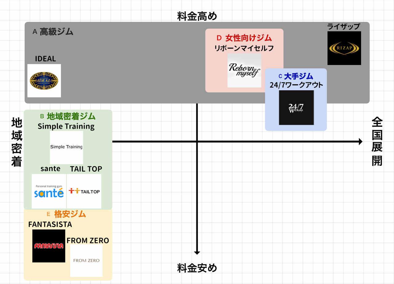 堺のパーソナルトレーニングジムポジションマップ
