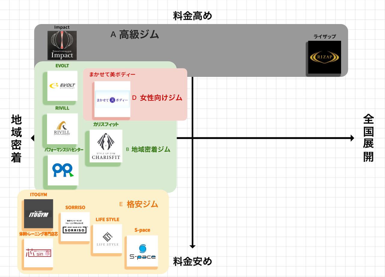豊橋のパーソナルトレーニングジムポジションマップ