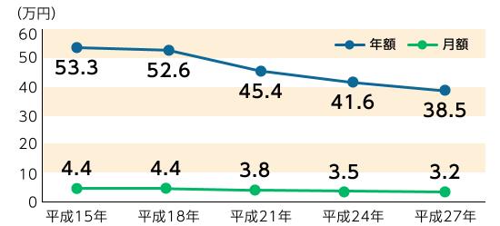 死亡保険 比較_死亡保険の保険料に関する推移