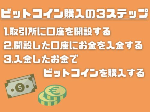 ビットコイン_購入 _3ステップ