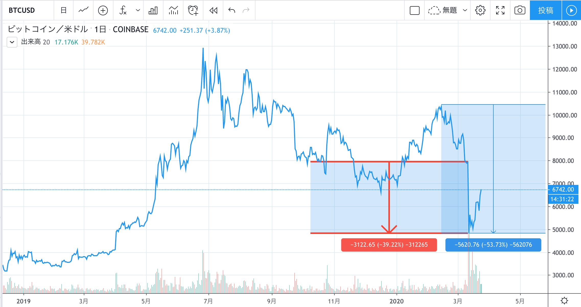 ビットコイン_チャート