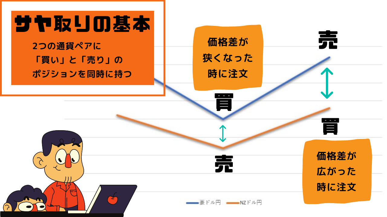 FX_サヤ取り_基本