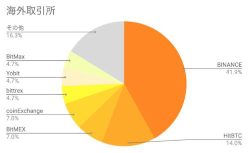 海外取引所_仮想通貨
