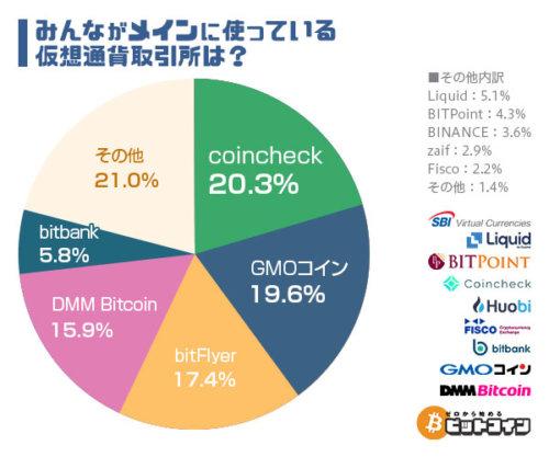 コインチェック_仮想通貨取引所