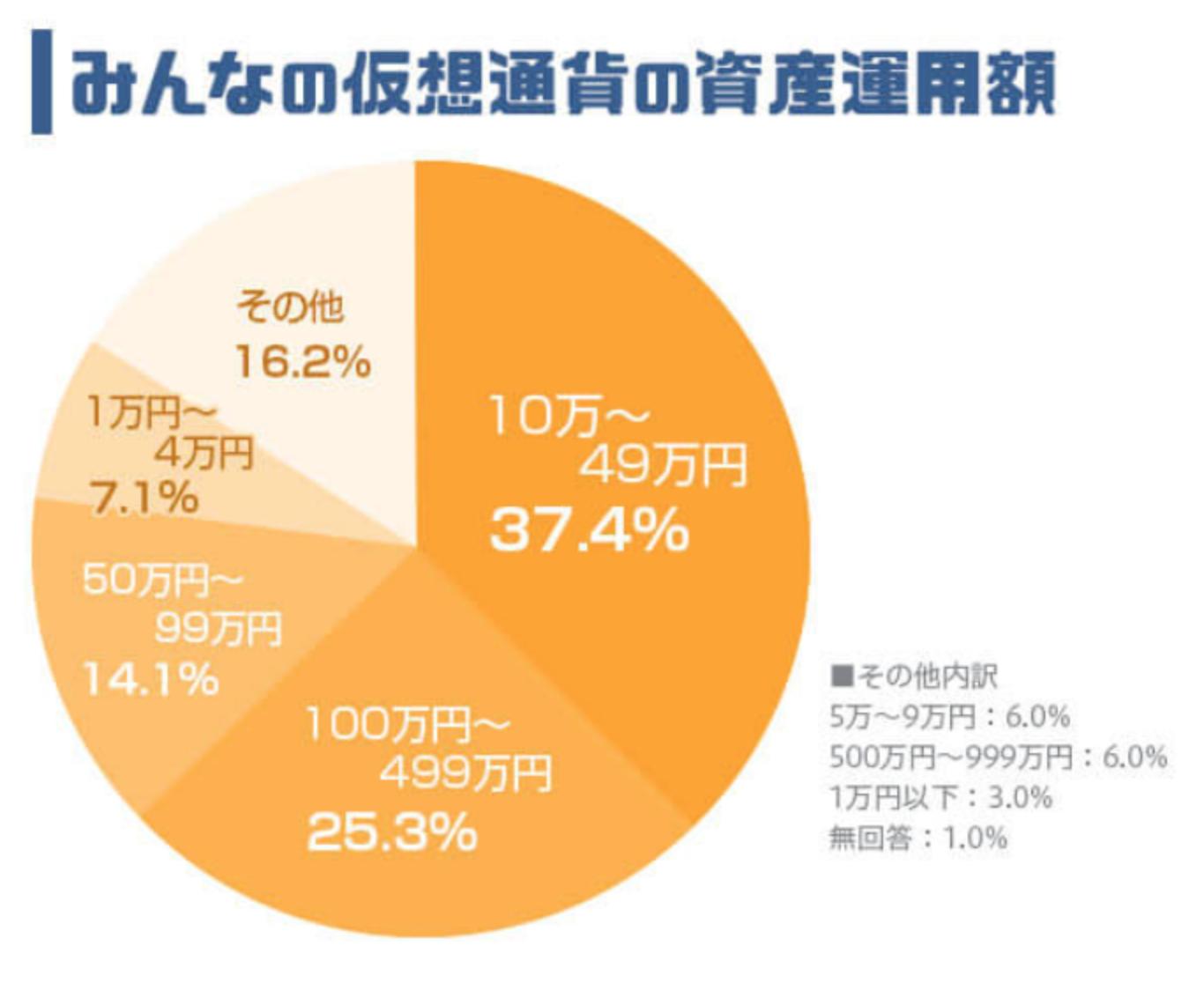 ビットコインクジラに「新たな傾向」 資産10億円超の大口仮想通貨投資家調査