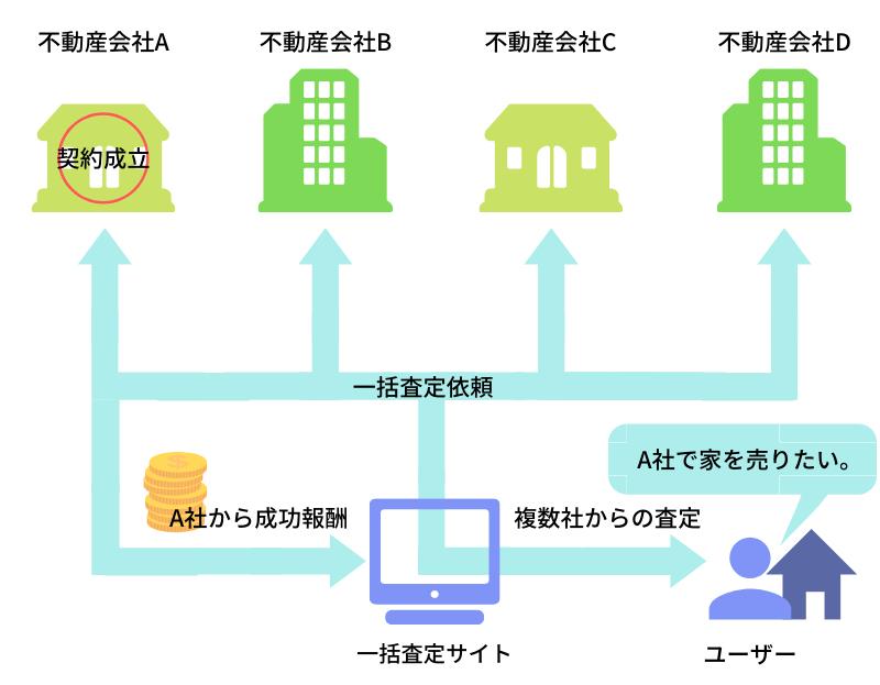 スモーラ_一括査定サイトの仕組み
