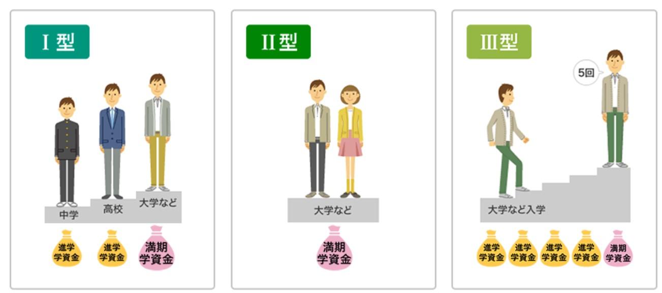 学資保険_ソニー生命