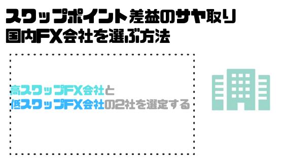 FX_サヤ取り_スワップポイント差益_国内FX会社_選ぶ方法