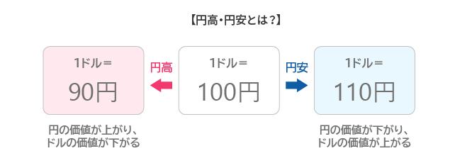 FX_ 初心者_円安_円高