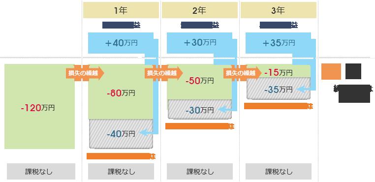 FX_ 初心者_税金_計算