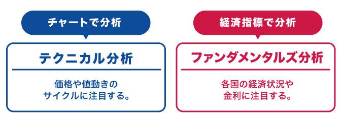 FX_ 初心者_ファンダメンタルズ分析