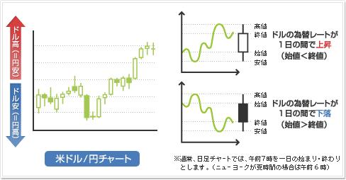 FX_やり方_チャート
