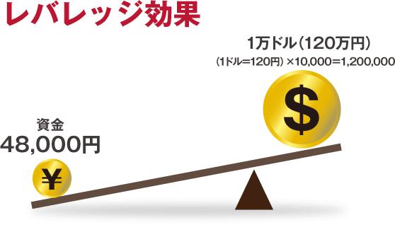FX_やり方_レバレッジ