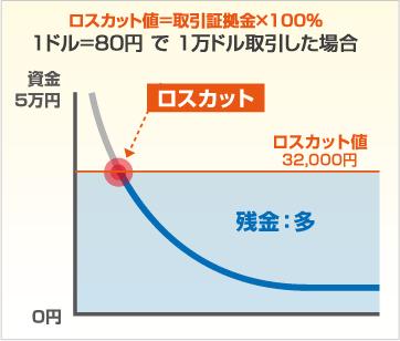 FX_やり方_ロスカット