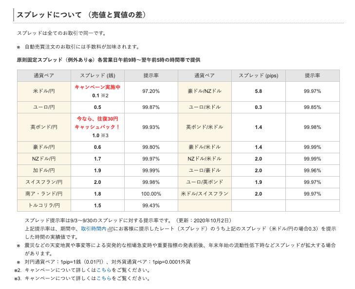 仮想通貨 トライオートFX_スプレッド一覧表のイメージ画像