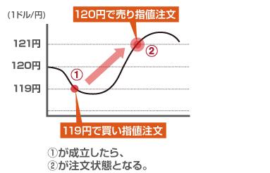 FX_やり方_IFD注文