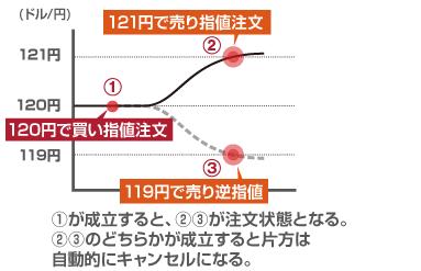 FX_やり方_IFO注文