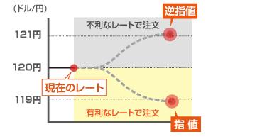 FX_やり方_指値注文