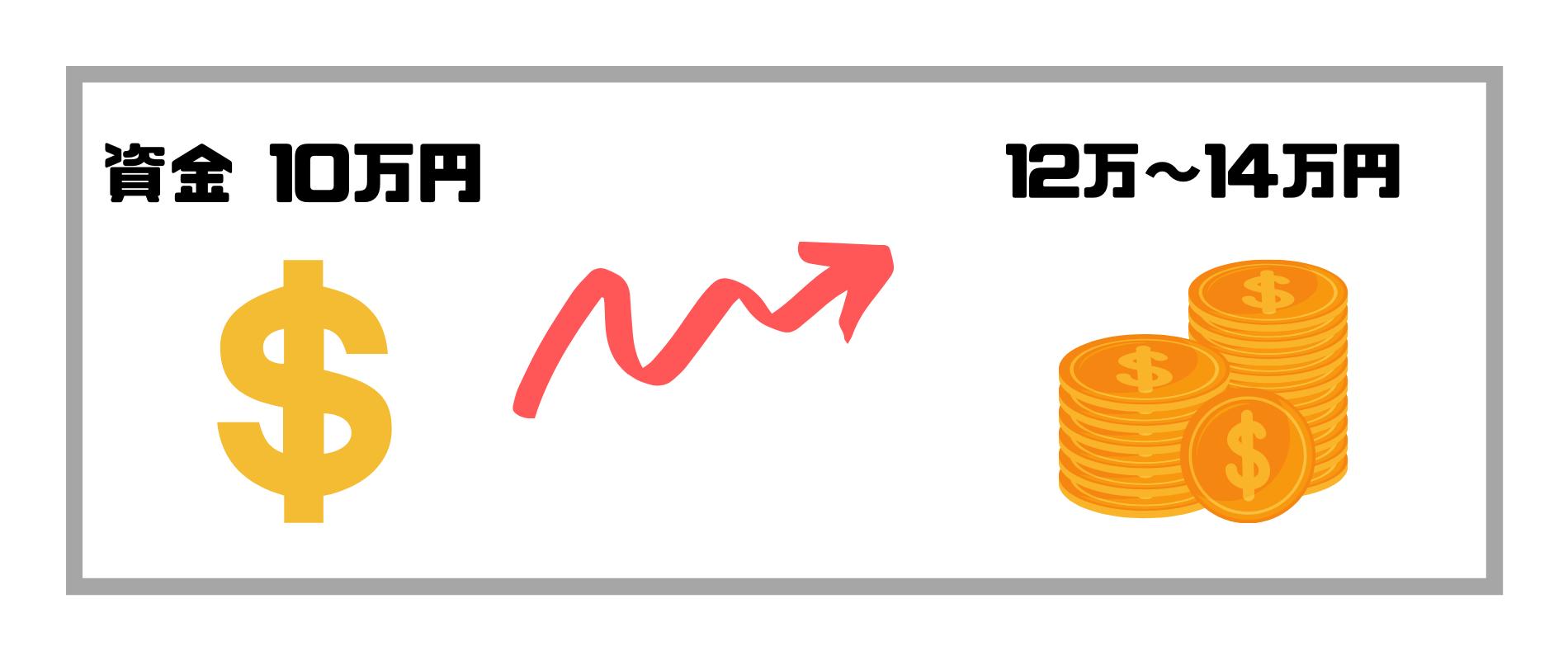 FX儲かる_資金10万円