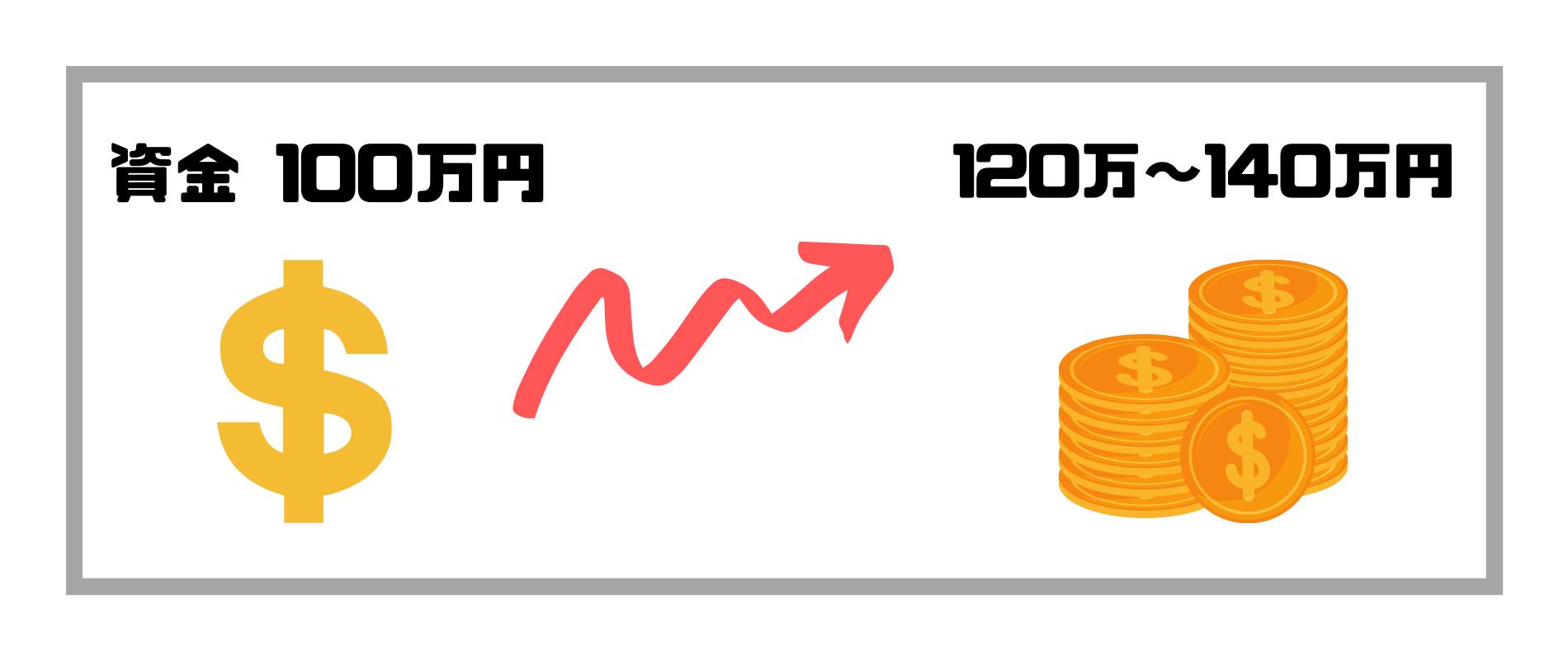 FX儲かる_資金100万円