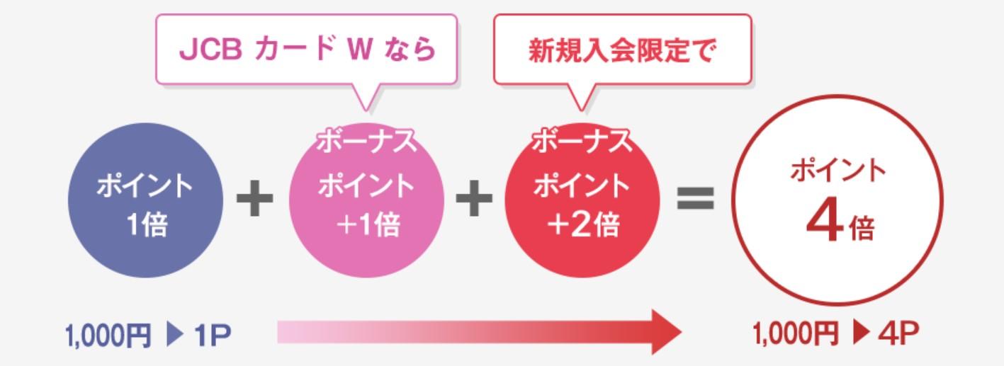 JCBカードW_ポイントプログラム