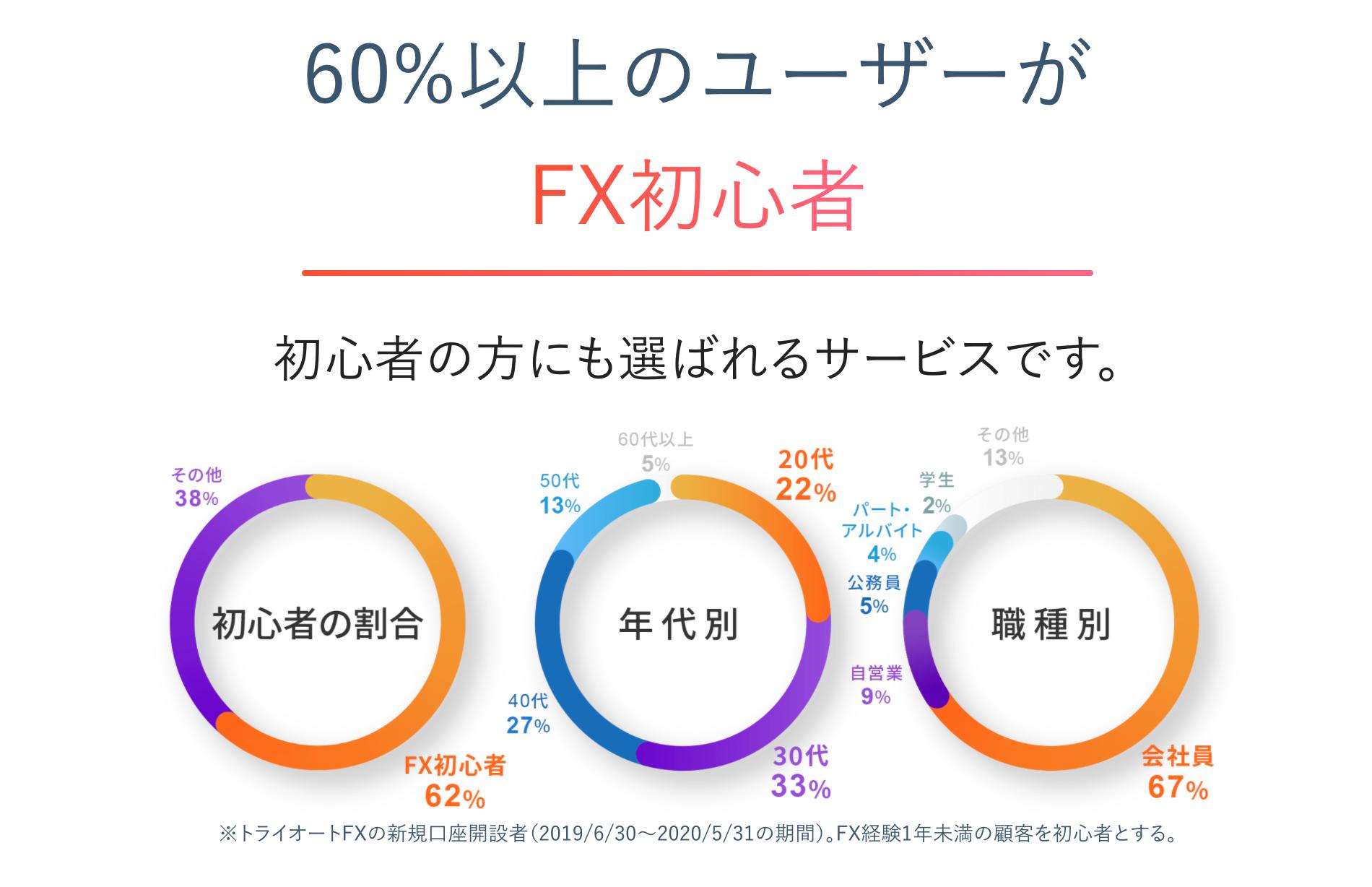 FX儲かる_60%以上の人がFX初心者