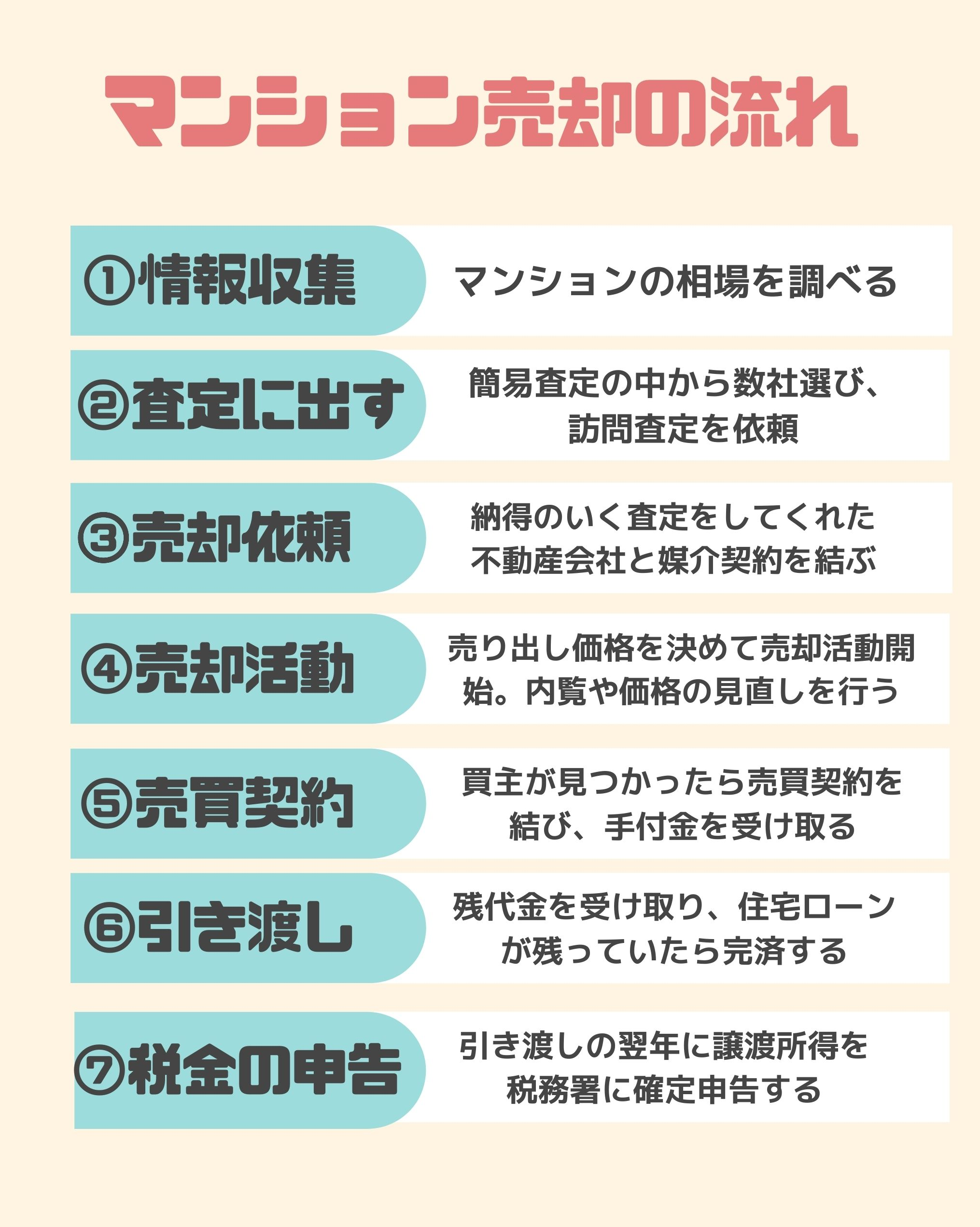 マンション_売却_流れ_表_1
