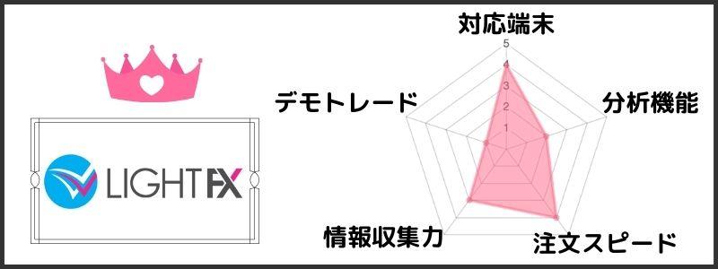 FXアプリ_LIGHTFXの評価