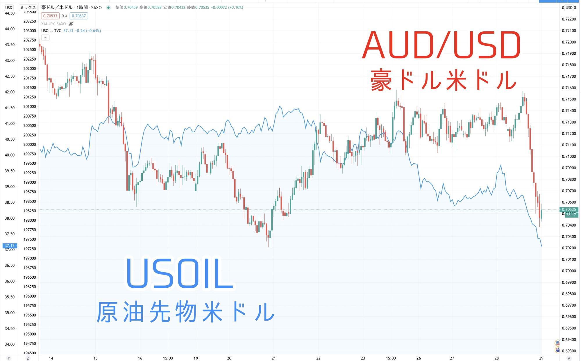 FX_豪ドル_AUD_原油と豪ドルの相関性