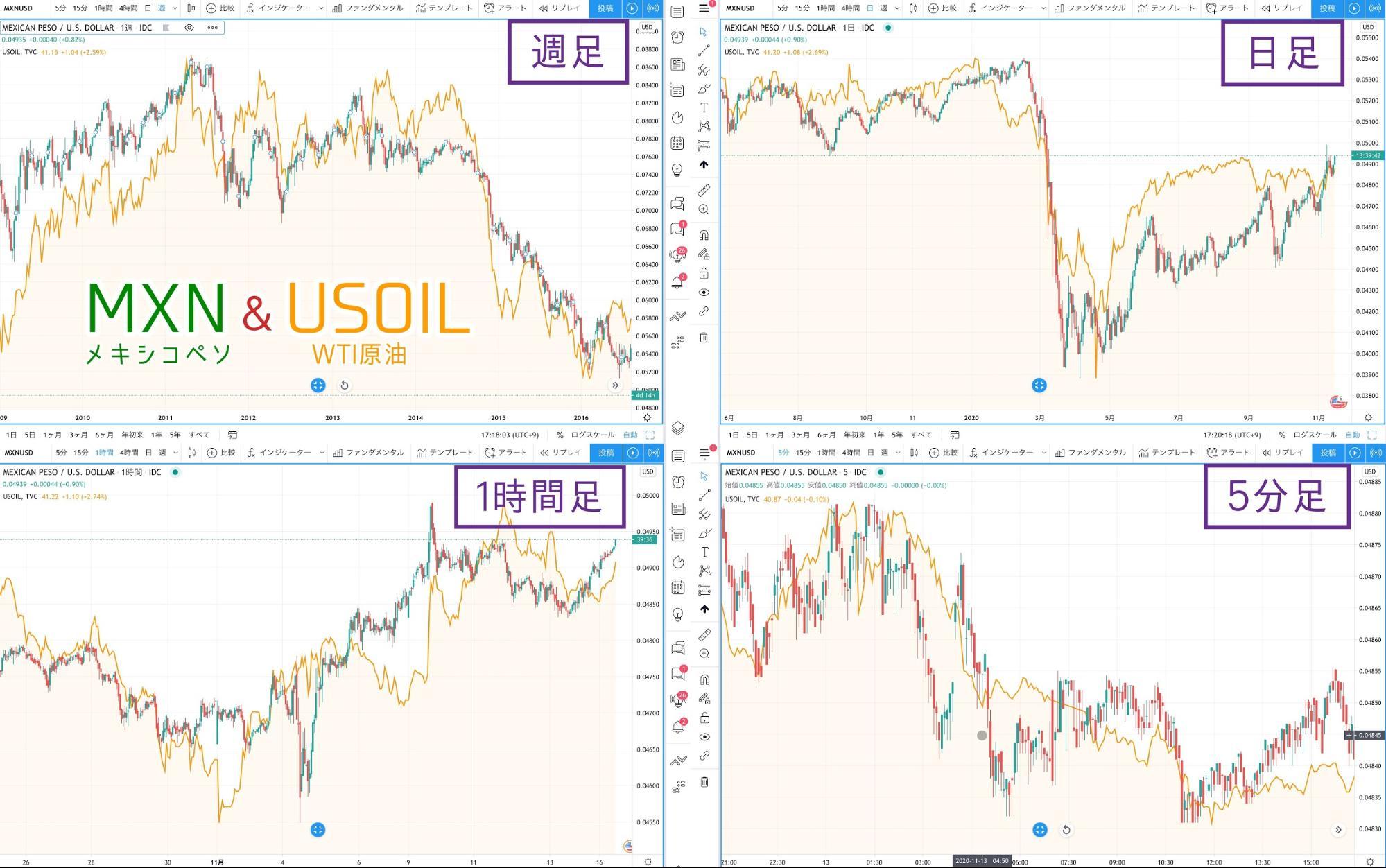 メキシコペソ_MXN_原油価格