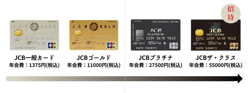 JCBカードのランク早見表