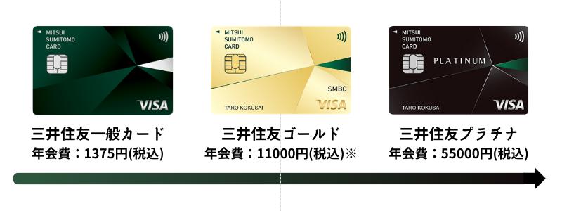 三井住友カードのステータスランク
