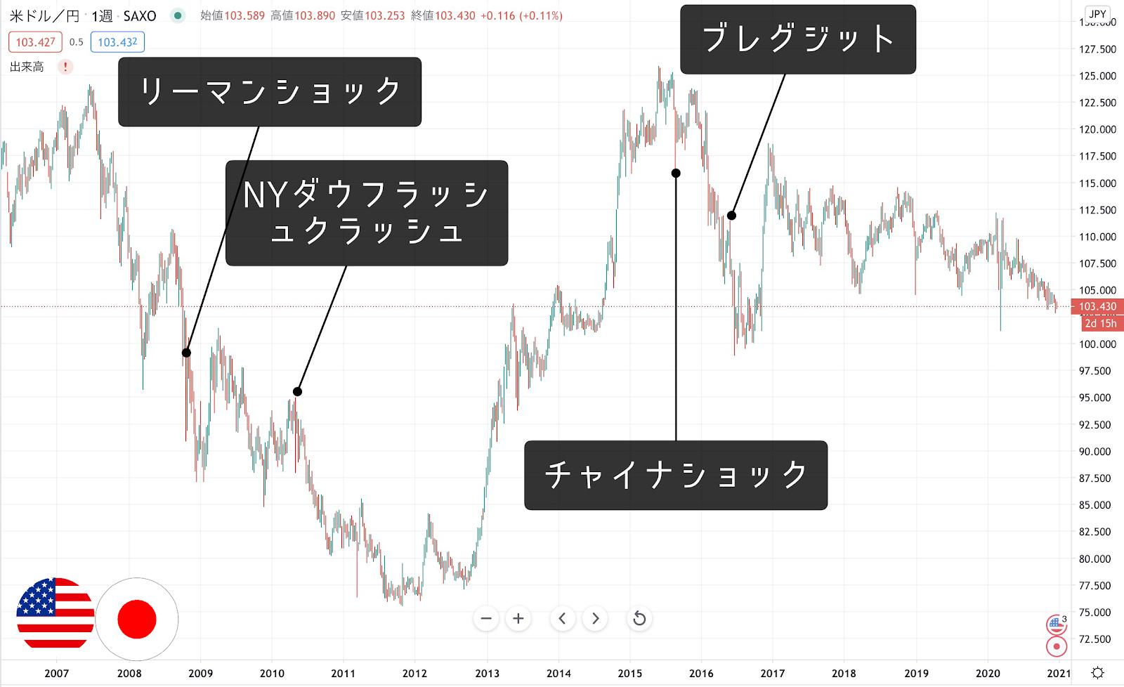 ドル円_過去相場