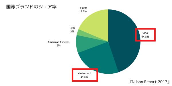 ニルソンレポートの国際ブランドのシェア率
