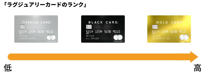 ラグジュアリーカードのランク