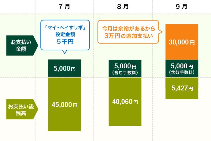 リボスタイル_支払い方式