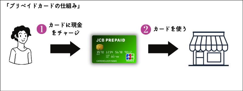 プリペイドカードの仕組み