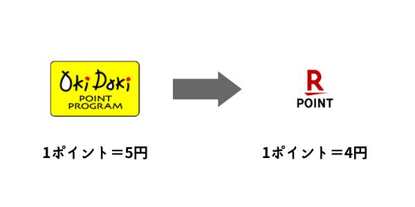 OkiDokiポイントと楽天ポイント