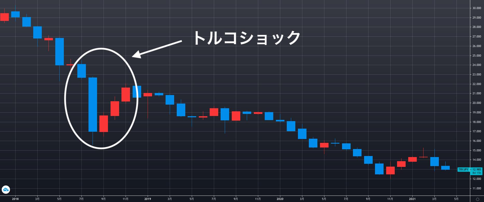 トルコリラ今後_トルコリラ円の3年の相場