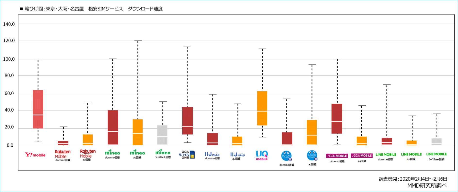 データSIM_おすすめ_通信速度比較