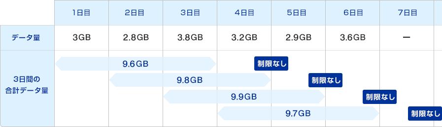 10GB制限