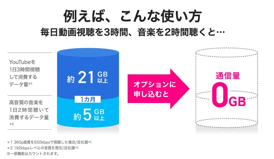 biglobeモバイル_エンタメフリーオプション_イメージ図