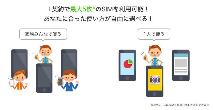 エキサイトモバイル_simの枚数