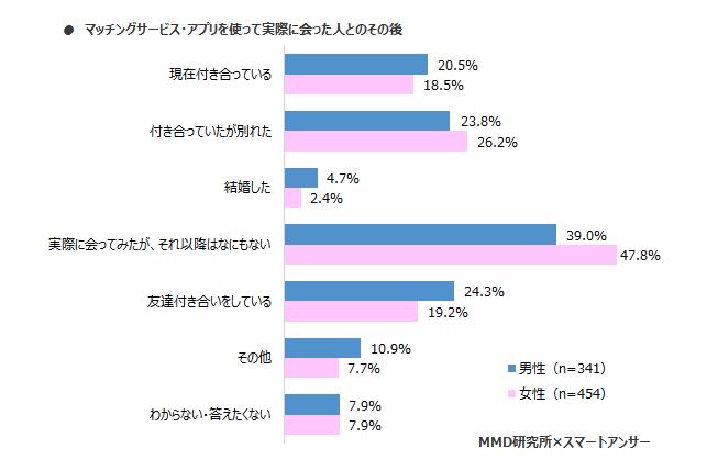 マッチングアプリ_調査
