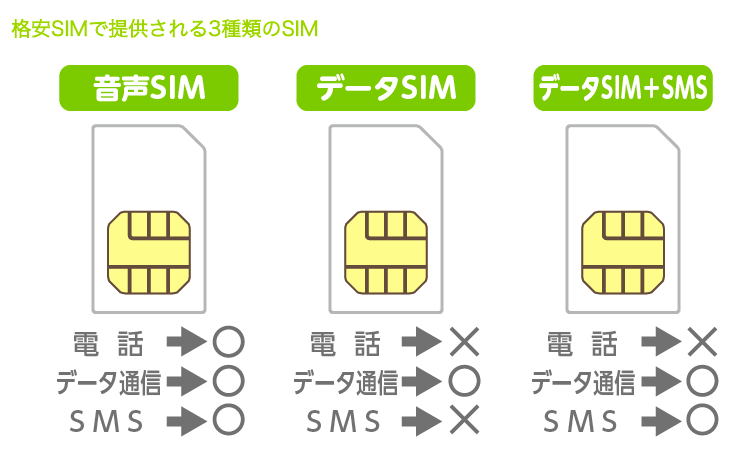 SIMカード_種類