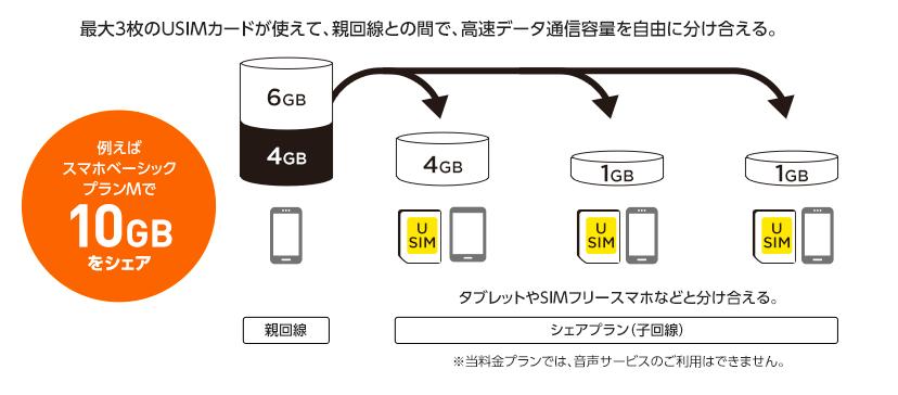 y!mobile-シェアプラン