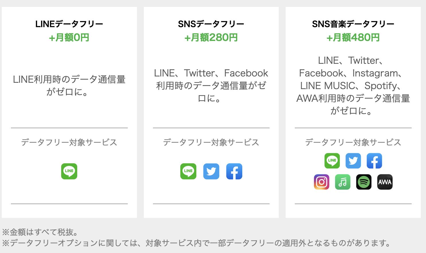 LINEモバイル データフリー