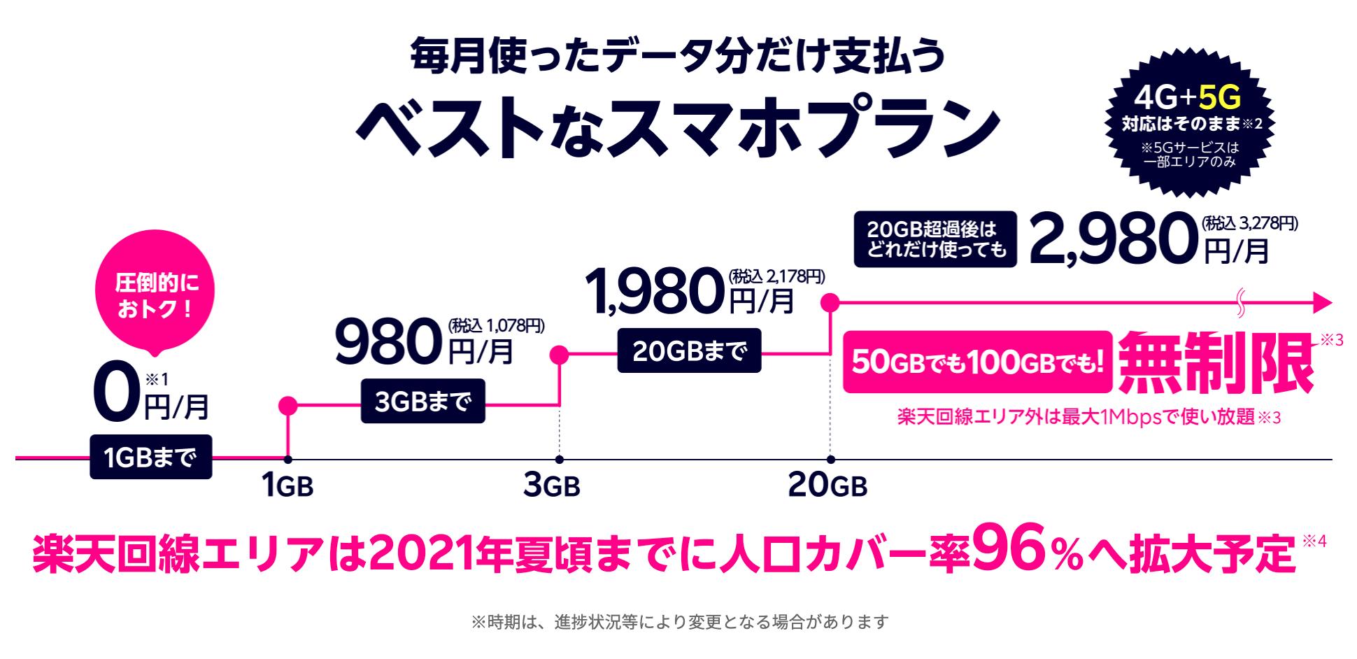 楽天モバイル_通信速度_データ容量_月額料金