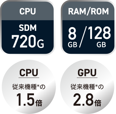 AQUOS sense4-plus cpu